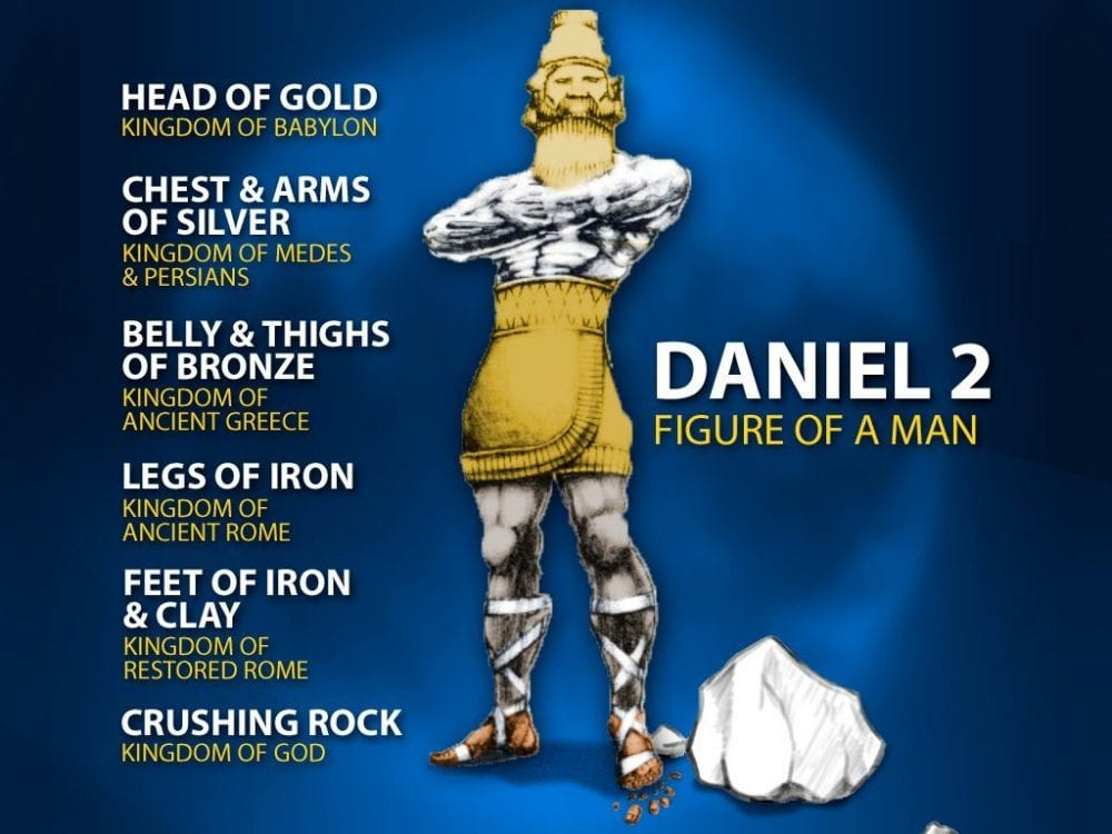 Daniel Ch. 2 Four Kingdoms Ten Toes